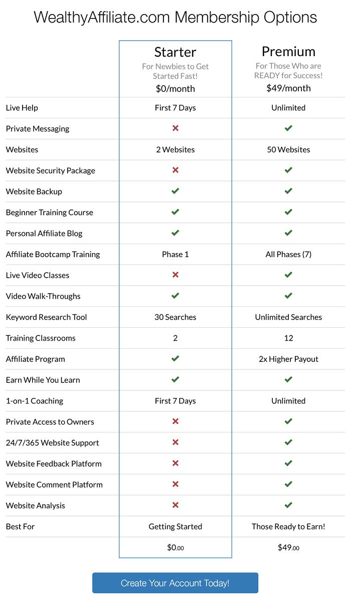 wealthy affiliate membership comparison